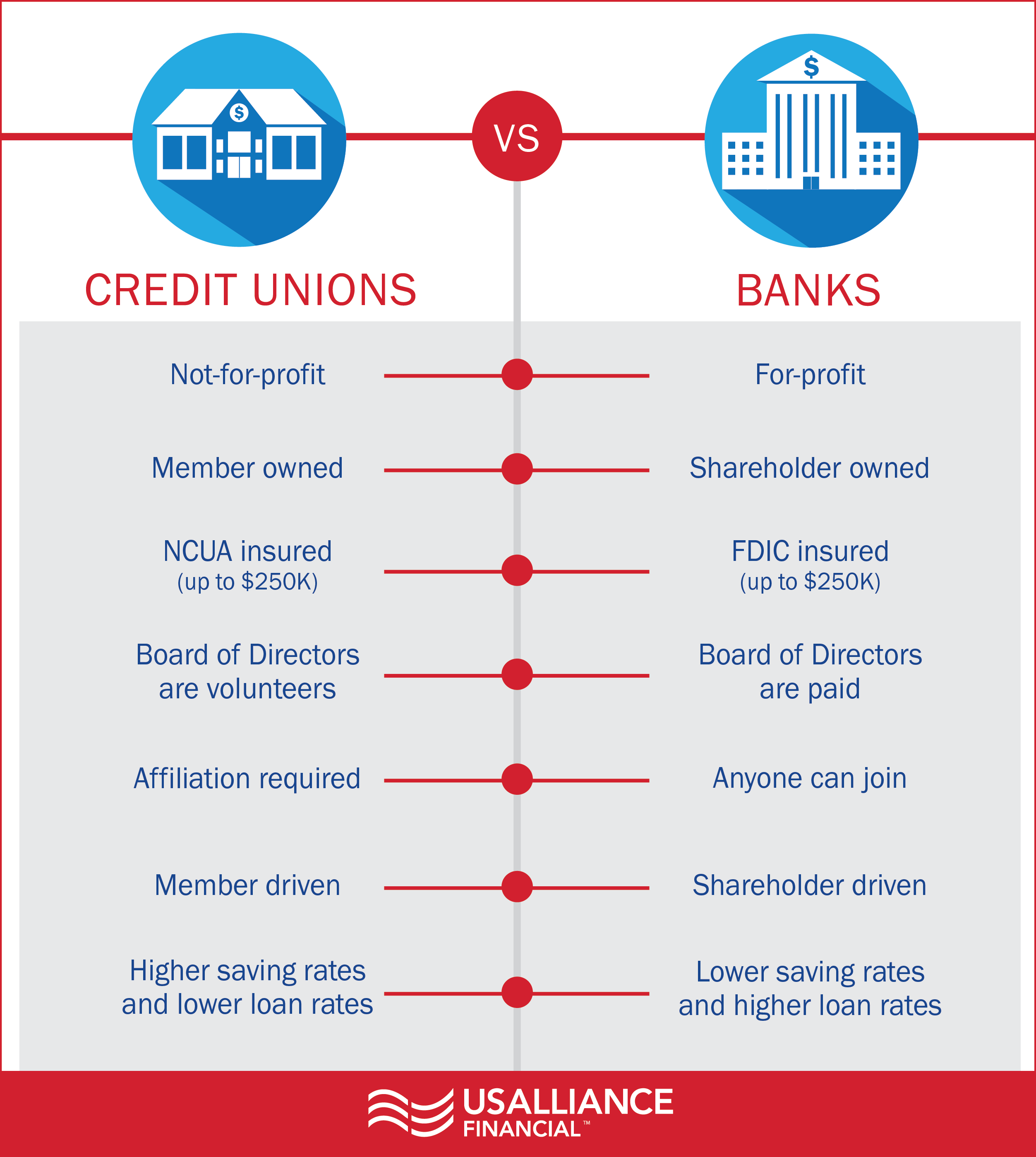 banks-vs-credit-unions-infographic.png