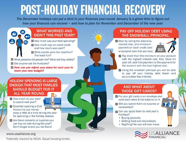 Post-Holiday Financial Recovery