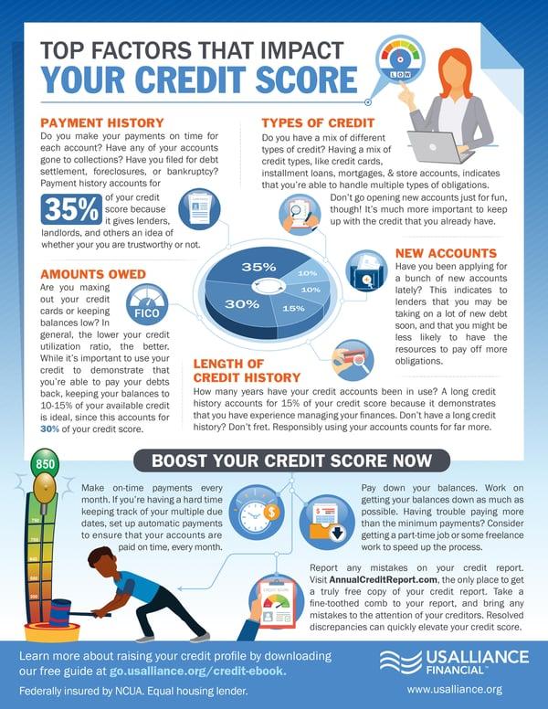 Top Factors that impact your Credit Score