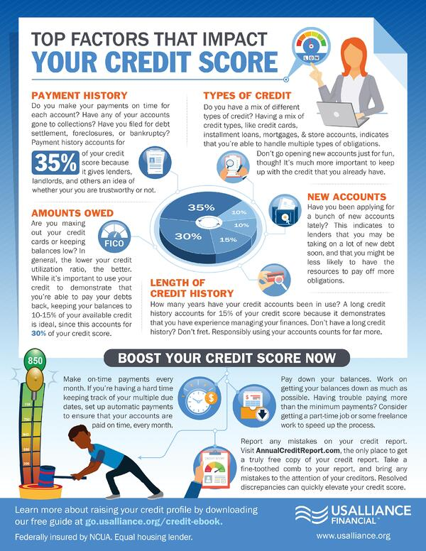 Top Factors that impact your Credit Score