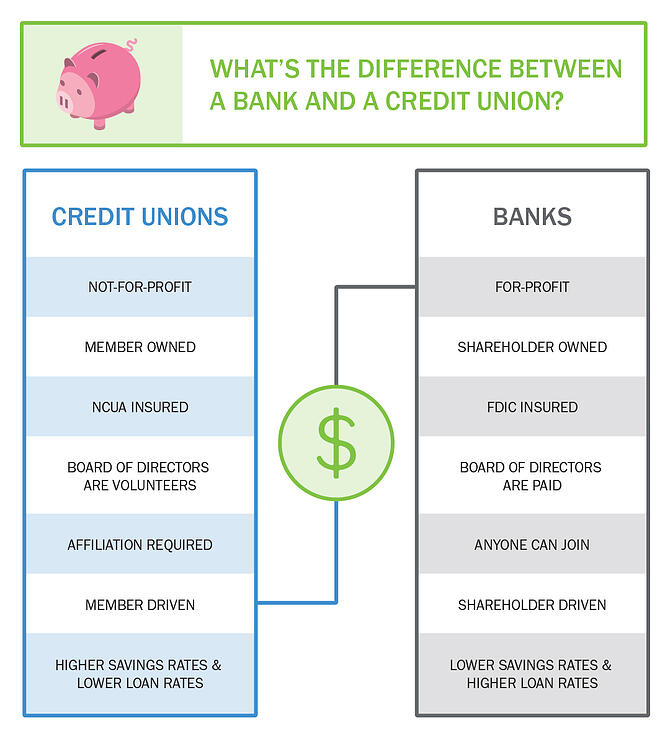 CreditUnion-vs-Bank-infographic